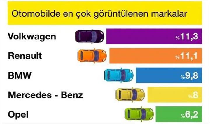 2020'de en çok aranan arabalar