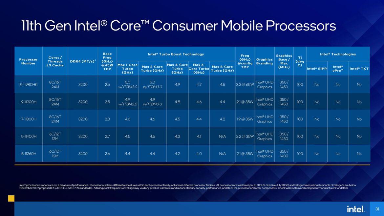 11. nesil Intel Core Tiger Lake-H işlemciler