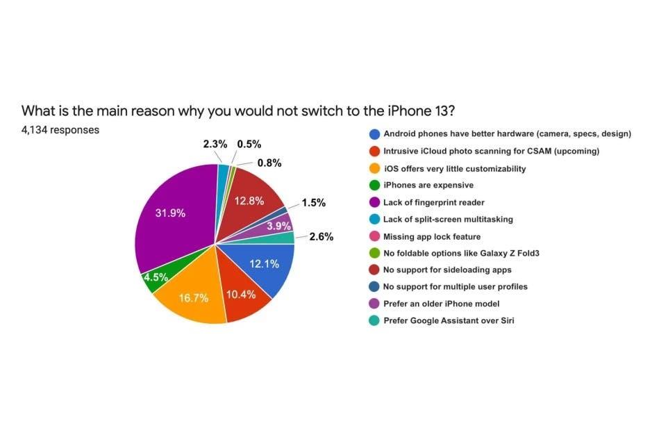 Android kullanıcıların yapılan iPhone anketinin sonucu şaşırttı.