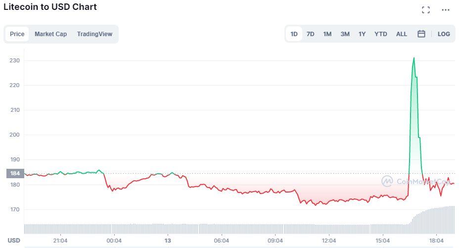 litecoin prices