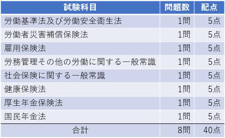 社労士(社会保険労務士)試験制度 試験科目 選択式