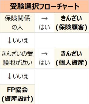 FP3級 きんざいとFP協会のどちらを選ぶべきかのフローチャート