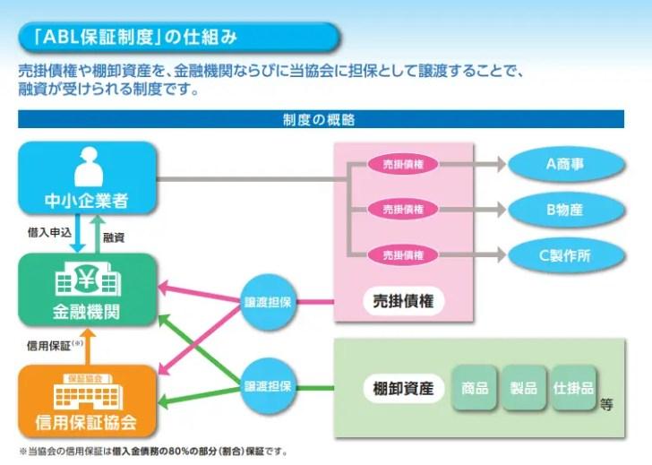 流動資産担保融資保証制度(ABL保証)