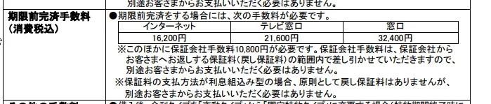 例えば「三菱UFJ銀行」の住宅ローンの場合