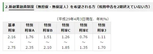 日本政策金融公庫の新創業融資制度の概要