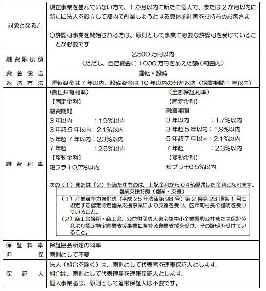 東京信用保証協会の創業融資の概要