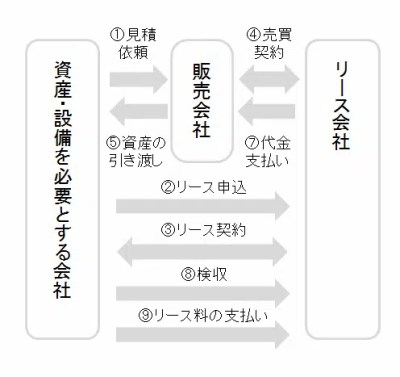 lease_shikumi
