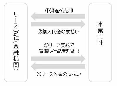 sale_leaseback_shikumi