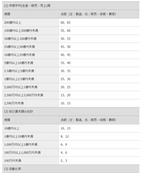 例:国土交通省/関東地域