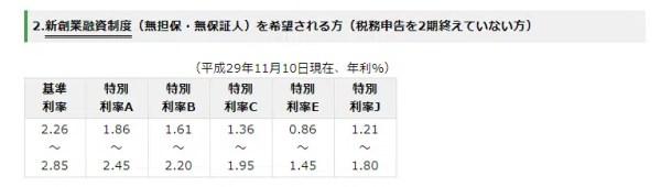 日本政策金融公庫「新創業融資制度」