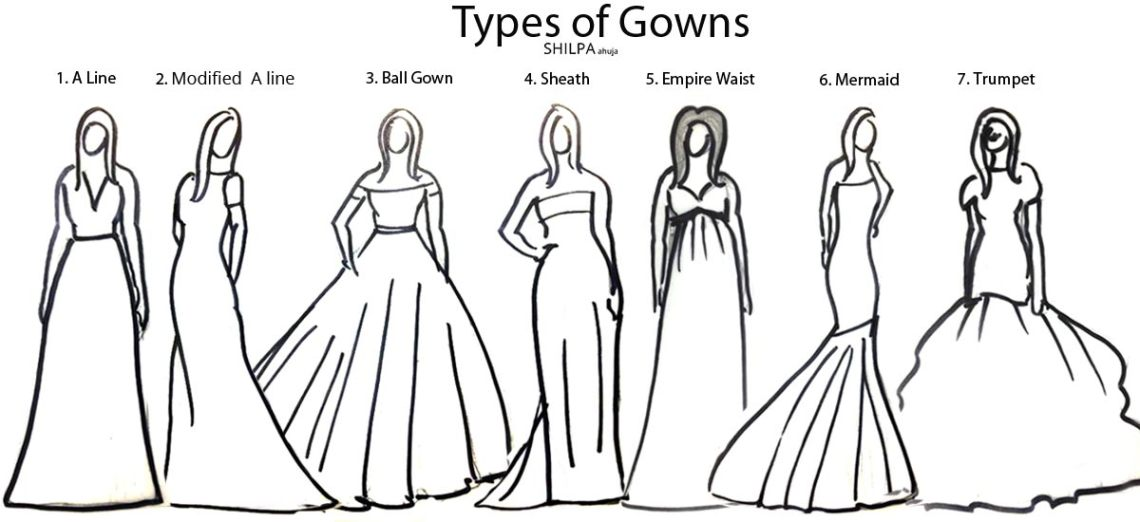 Types of Gowns for Different Body Shapes | ShilpaAhuja.com