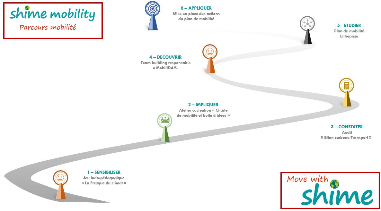 Illustration parcours mobilité