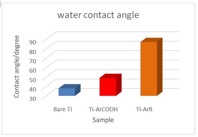 water contact angle graph