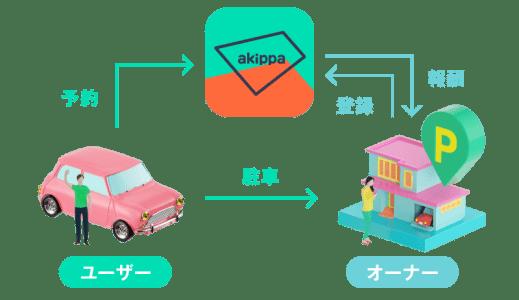 とくダネ!で本日放送 akippaを利用した空きスペースの活用法 2組の事例を解説!