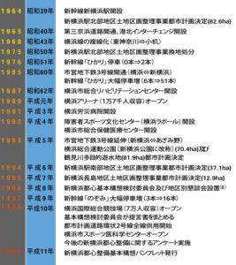 1990年代までの新横浜の年表 (横浜市都市計画局が1999年に発行した「新横浜都心整備基本構想」のパンフレットより)