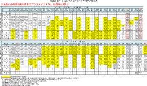 2017年元旦にかけての東横線終夜運転の時刻表(みなとみらい線サイトより)※本紙で一部加工、クリックで拡大