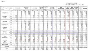 横浜駅における各路線間の乗り換え状況一覧(第12回大都市交通センサスより)※クリックで拡大