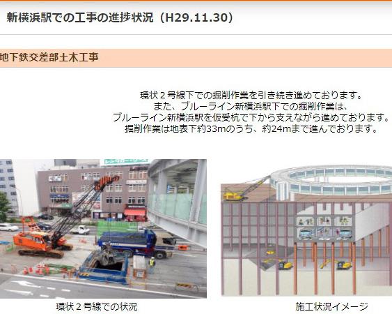 環状2号線地下の「相鉄・東急直通線」駅工事、最新写真で状況を公開