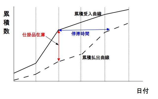 流動数曲線