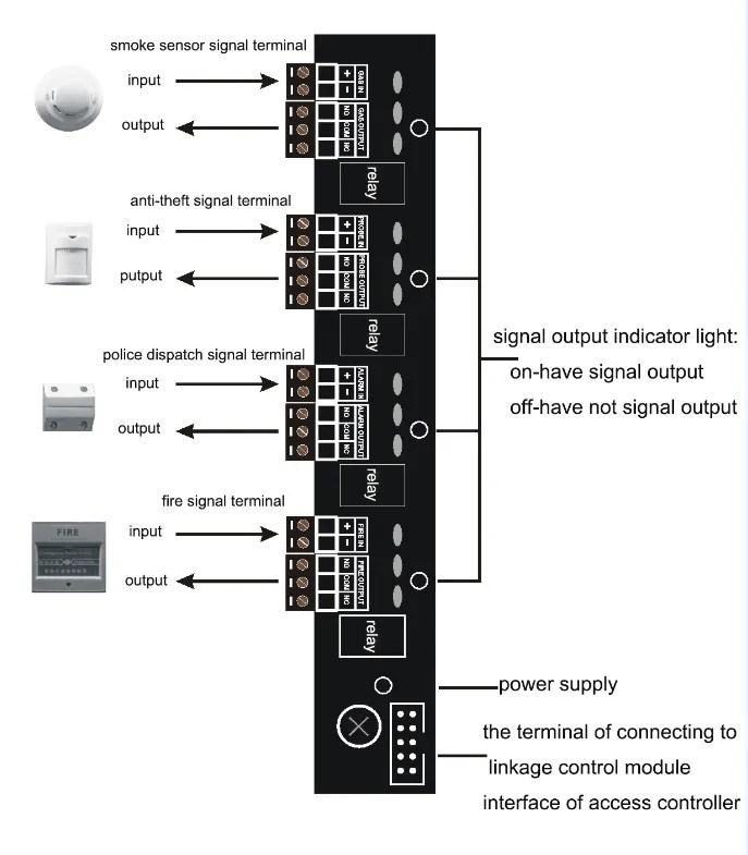 Access Controller Expansion IO Board Connection - Access Controller Expansion IO Board