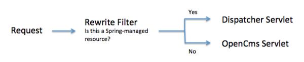 Rewrite Filter workflow