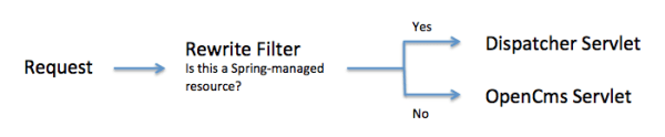 Rewrite Filter workflow