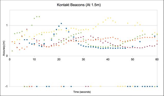 Kontakt Beacons at 1.5m