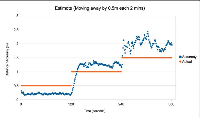 Moving Estimote Beacon by 50cm