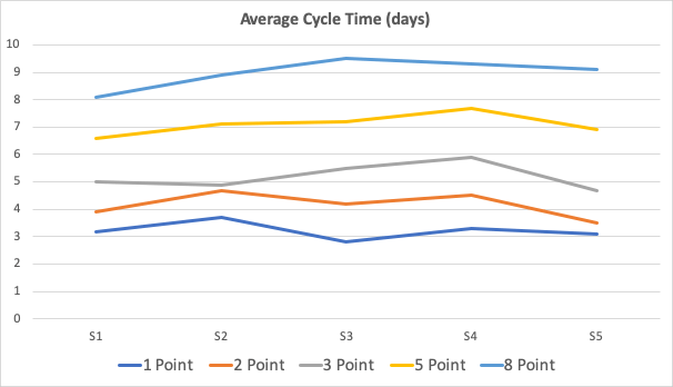 AverageCycleTimeGraph.png