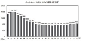 キャンパーの人口増加