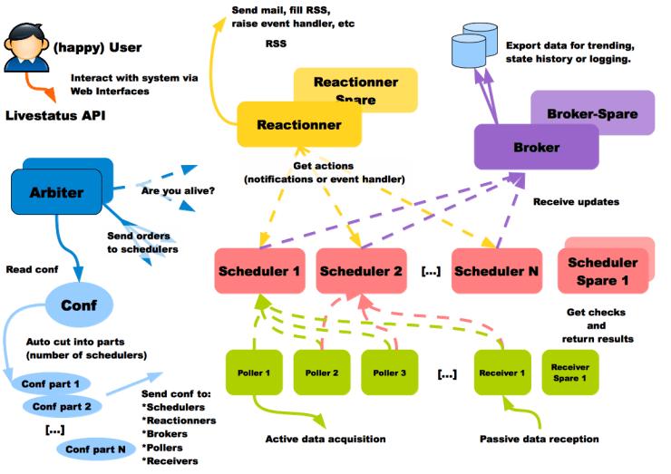 Shinken simple distributed architecture