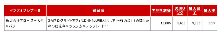 新田祐士さんルレアの販売実績