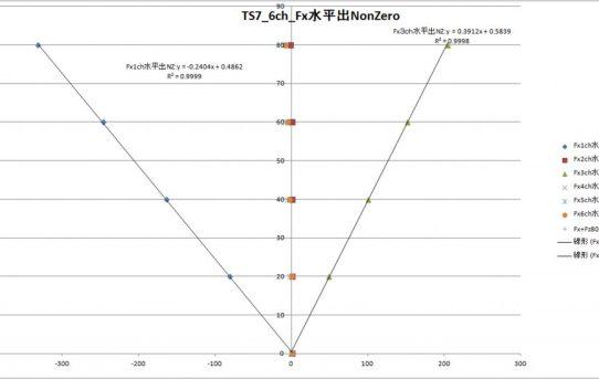 【6分力計2018】TS7:CarbonFilでDrift激減&直線性0.9999になった<荷重方向精度が課題>