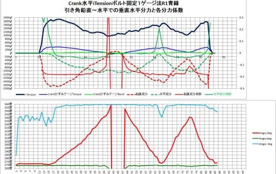 【PMD2018】1ゲージ法でクロストーク観察<ゲージ個体差ある>
