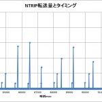 【L-RTK】NTRIP受信時間と速度観察<スカスカ空いてるがLOG重い>