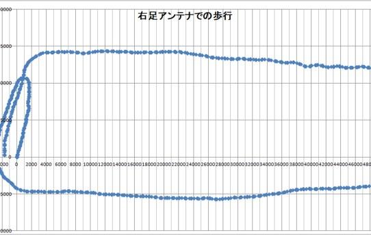 【L-RTK】右足歩行測定してEXCELグラフにした<左右2Chが必要>