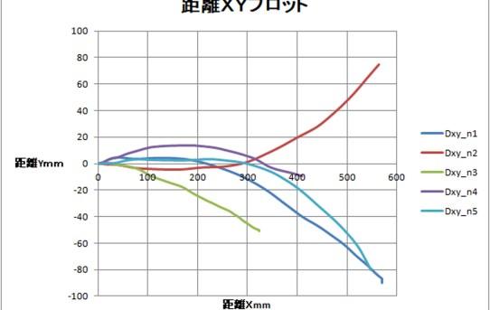 【L-RTK】ADXL試運転:30cm移動距離ばらつき測定N=5<計測方法改良しないと>