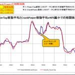 【PM2020】PowerTap値とCrankPower値の相関98.8%だった<移動平均で調整>