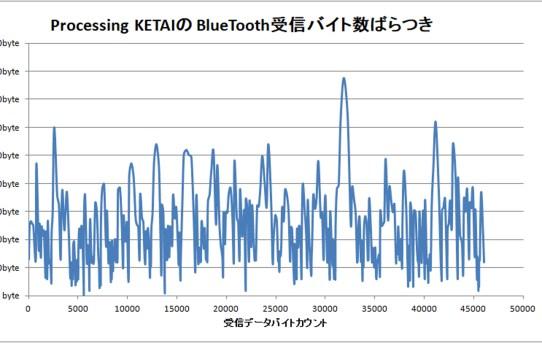 【PowerMeter2020】スマホリアルタイムPgm_BlueTooth受信部大変<バラバラで入ってくる>