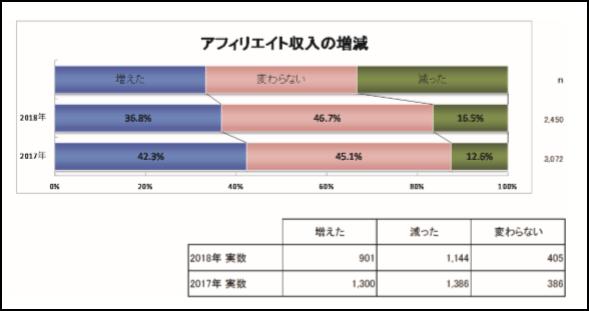 アフィリエイト収入データ2018