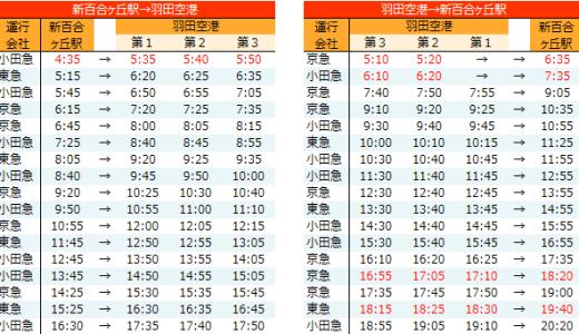 新百合ヶ丘駅から羽田空港行きの高速バスの時刻表(2020年3月29日以降)