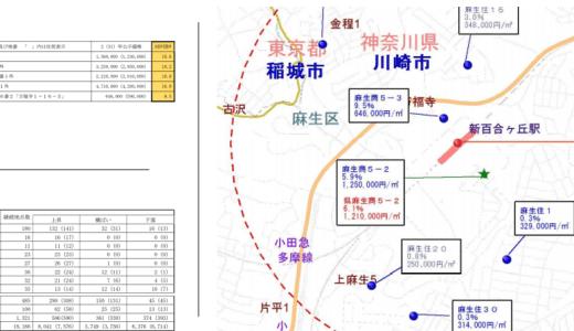 麻生区は新百合ヶ丘駅周辺の地価が上昇!駅から離れた住宅地では下落している場所もあるが横浜市営地下鉄延伸で上昇するか