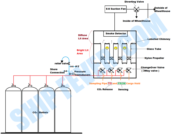 CO2 Flooding System - Fixed Fire Fighting System Ship