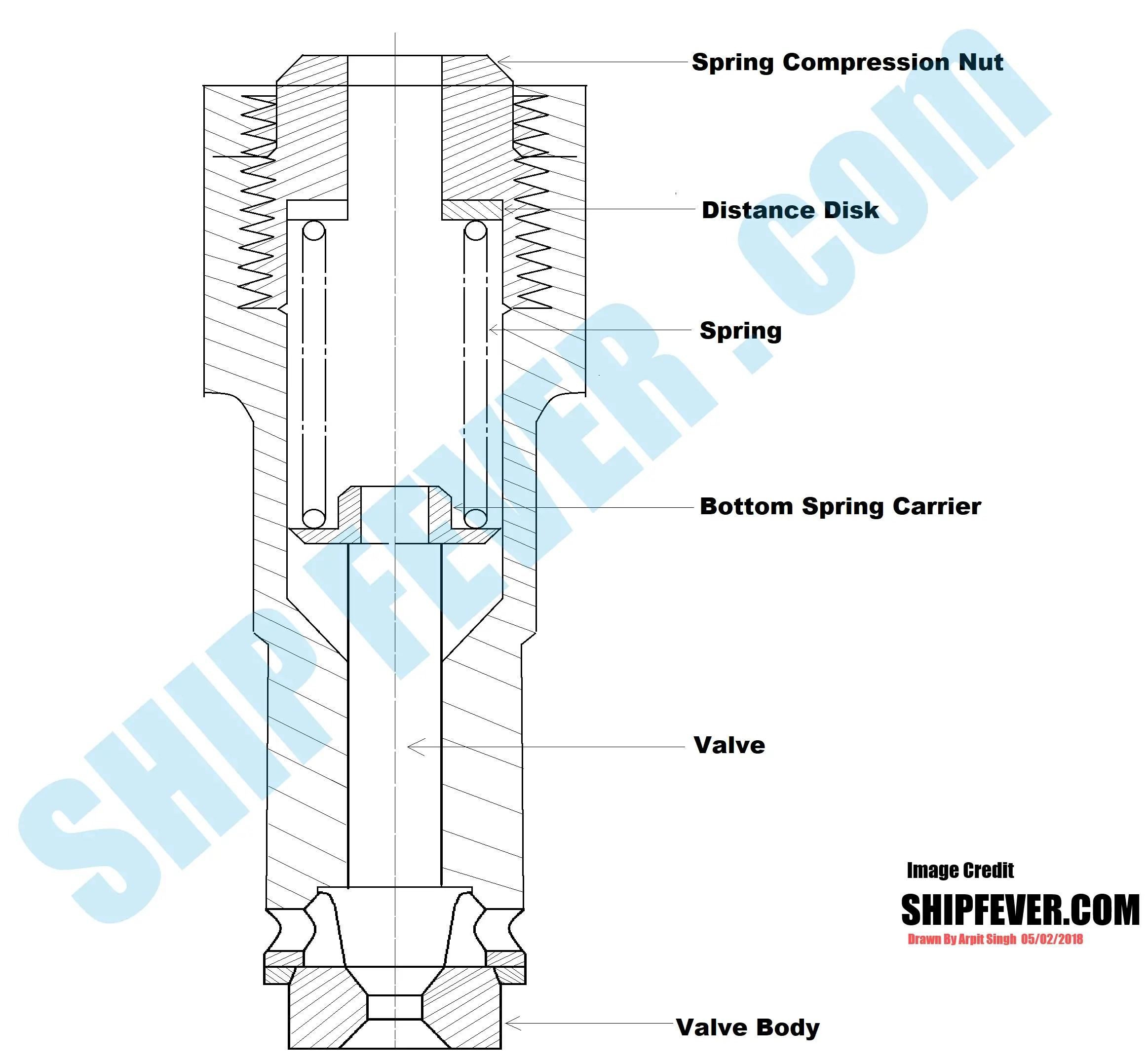 cylinder relief valve