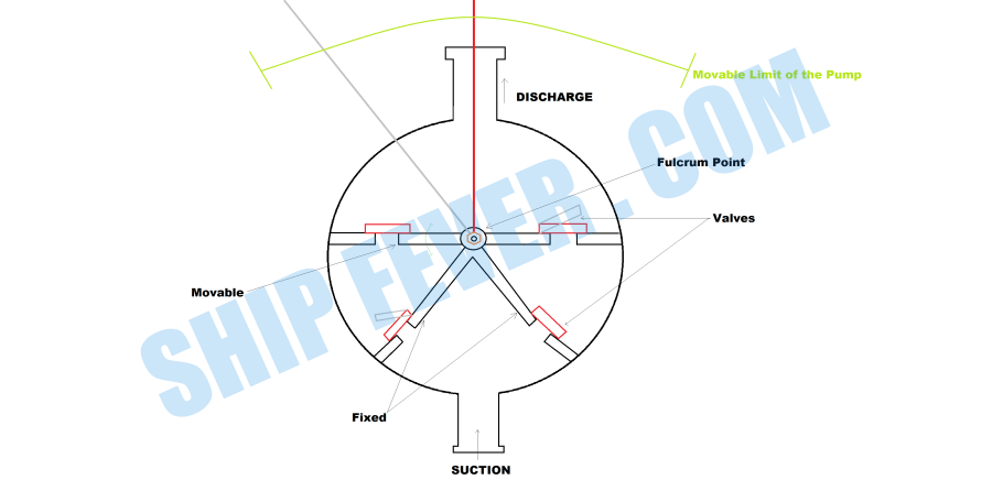 Semi-Rotary Hand Pump