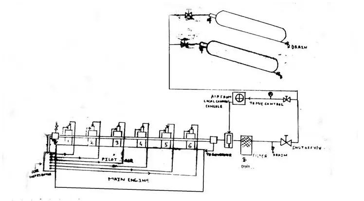 Starting Air System In Marine Diesel Engine