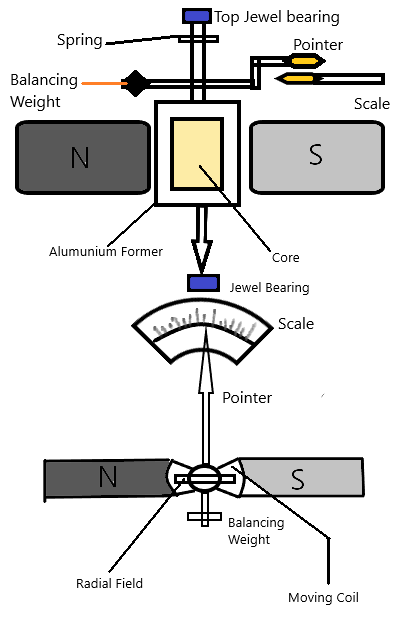 PMMC Instrument sketch diagram
