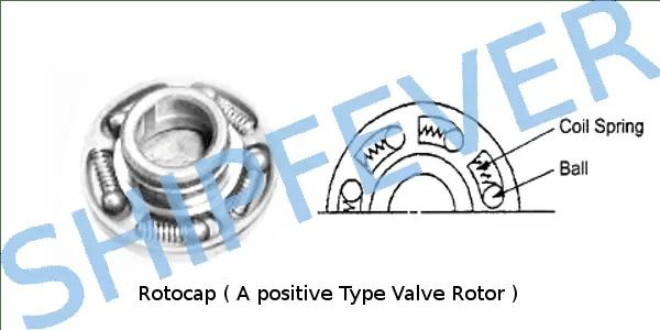 Rotocap