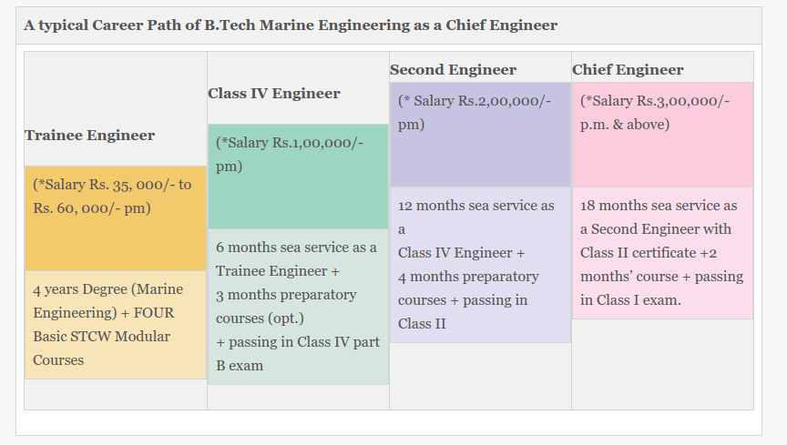 Marine engineering carrier graph
