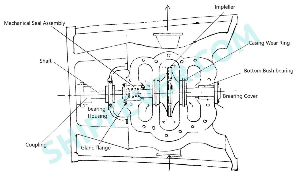 centrifugal pump assembly with wear rings